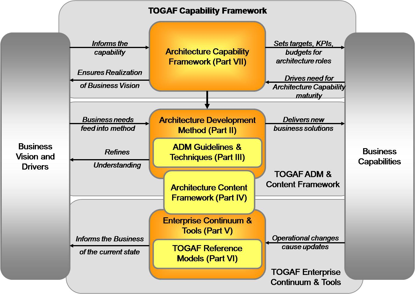 Obtaining The Togaf 9 Foundation Certificate The