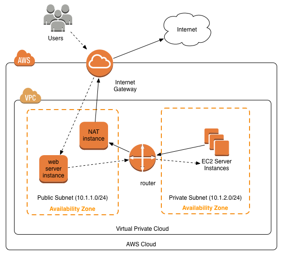 Aws Router: Setting Up Your Own VPC With AWS